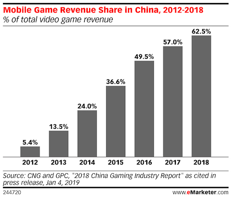mobile games revenue share in china against total video games revenue 2018