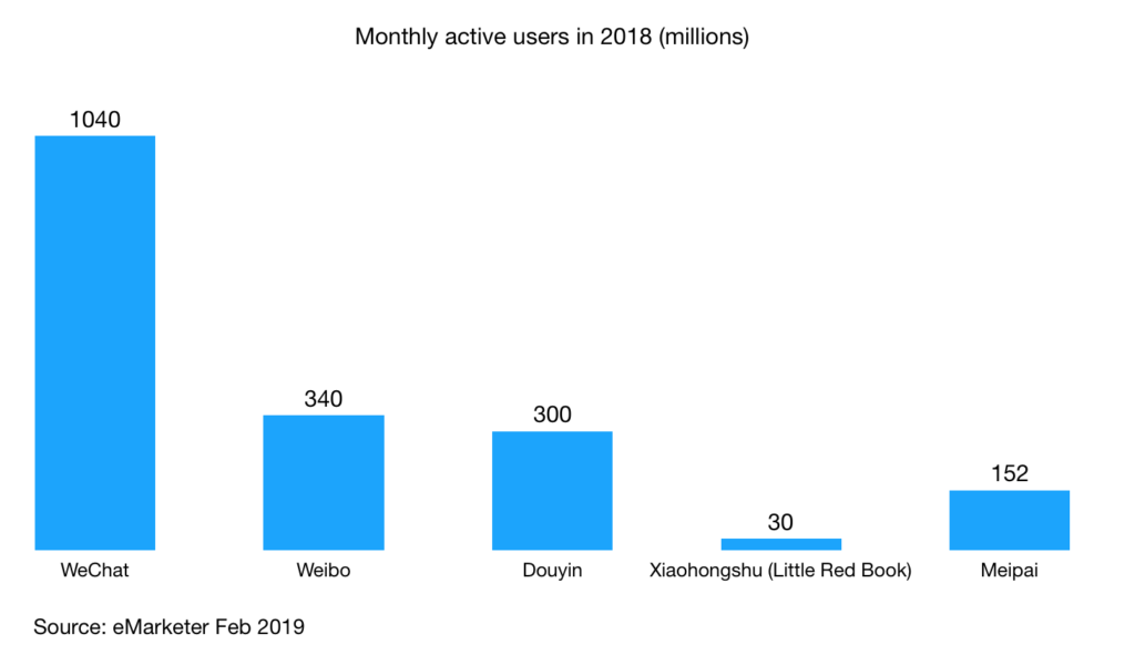monthly active users across popular social e commerce platforms in china 2018