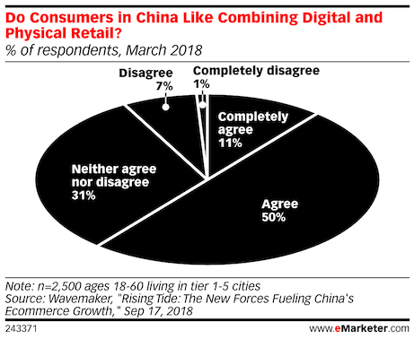 omnichannel in china consumer like online and offline retail