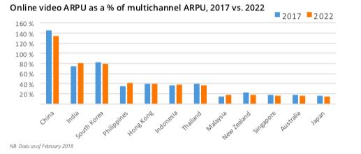 ott arpu in japan versus multi channe arpu 2017 2022