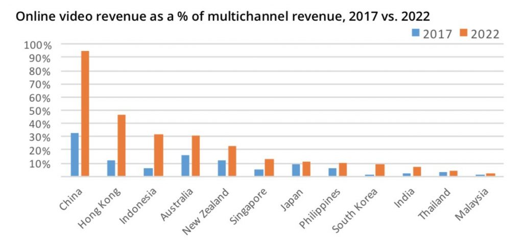 ott subscription revenue in china in 2022 vs pay tv revenue