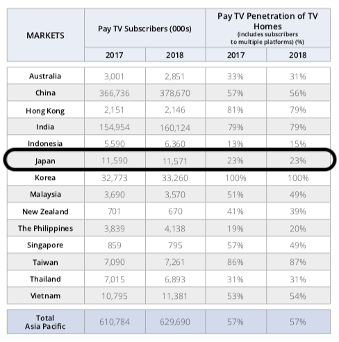 pay tv penetration in japan australia china south korea and other apac markets 2018