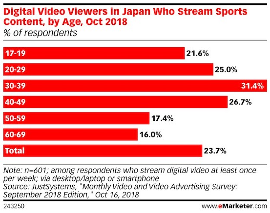 percentage of digital video viewer who stream sports in japan by age group 2018