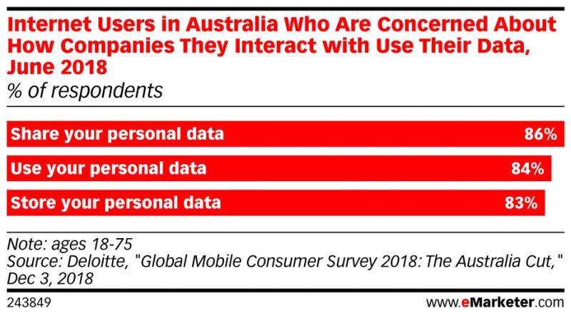 privacy concern amongst australian users 2018