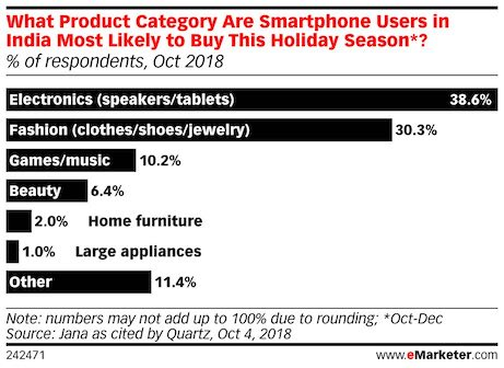 product categories that india smartphone users most likely to buy over the holiday season 2018
