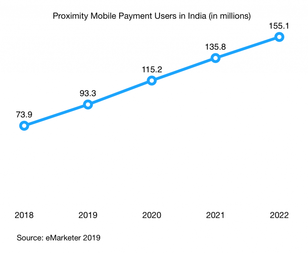 proximity mobile payment users in India 2018 2022 v2