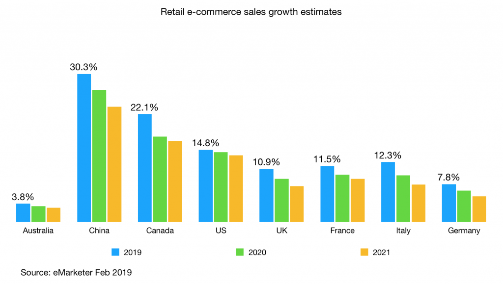 retail e-commerce sales growth australia china and g7 countries 2019 2021