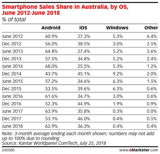 smartphone sales share in australia by os jun 2012 2018
