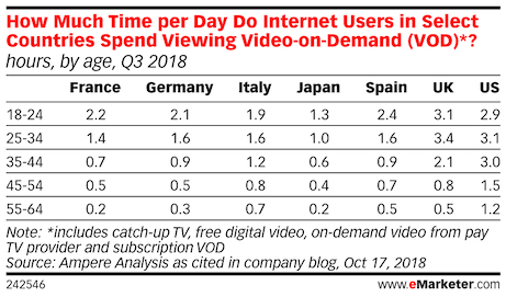 time spent per day viewing video on demand in japan us uk france germany italy 2018