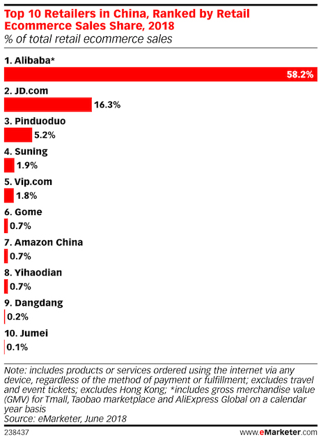top 10 retailer in china ranked by retail e-commerce sales volume 2018