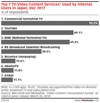 top tv video content services used by internet uers in japan 2018