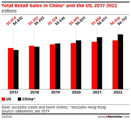total retail sales in china and the us 2017 - 2022