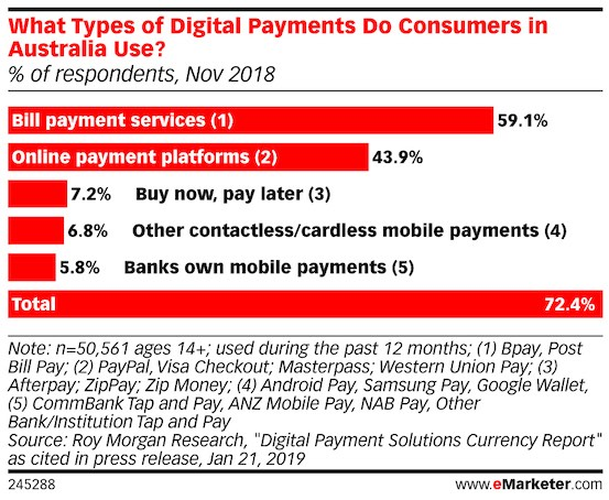 type of digital payment australia consumers use 2018