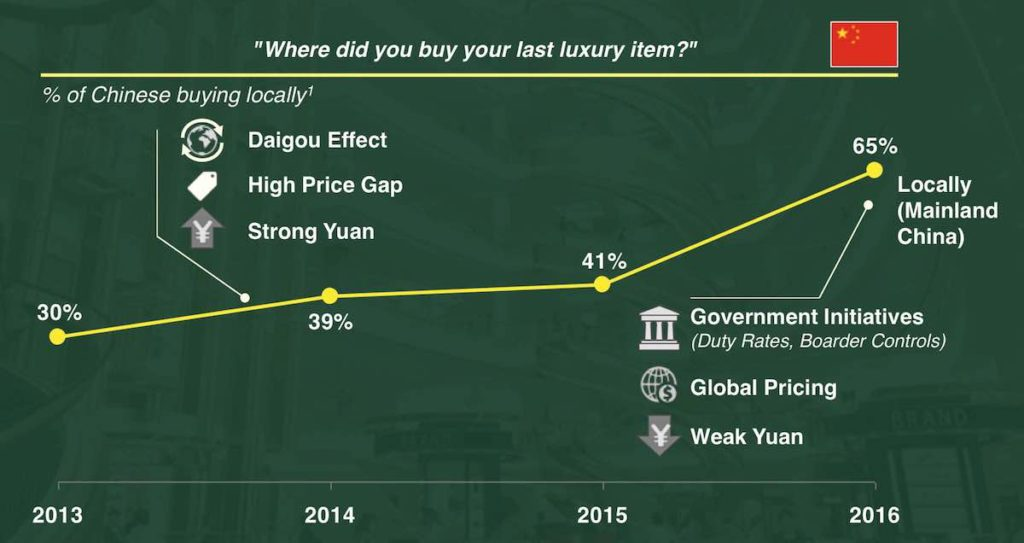 where chinese affluent consumers buy luxury items from 2013 - 2016