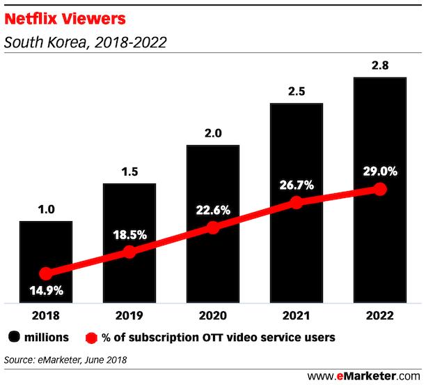 Netflix Viewers south korea 2019 2022