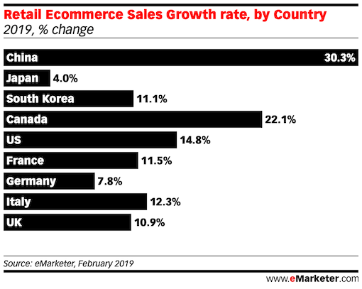 Retail Ecommerce Sales Growth south korea china g7 countries 2019