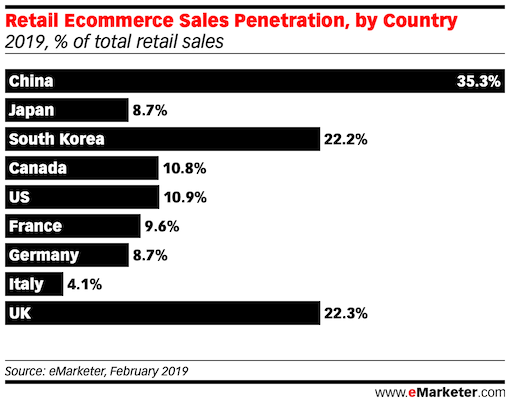 Retail Ecommerce Sales Penetration south korea china and g7 countries 2019