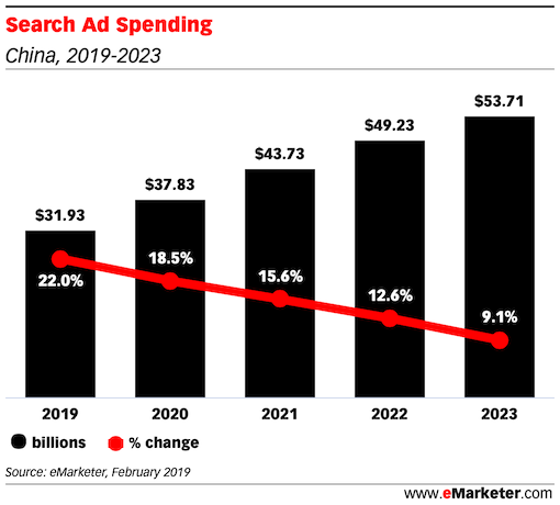 Search Ad Spending china 2019 2022