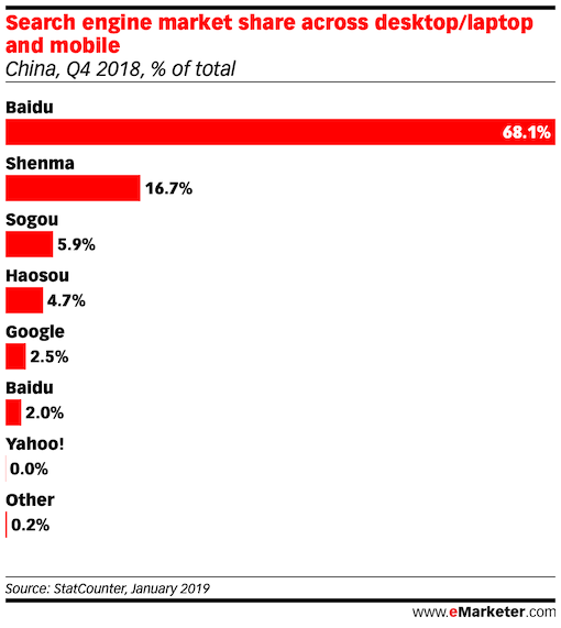 Search Referral Share, by Search Engine china q4 2018