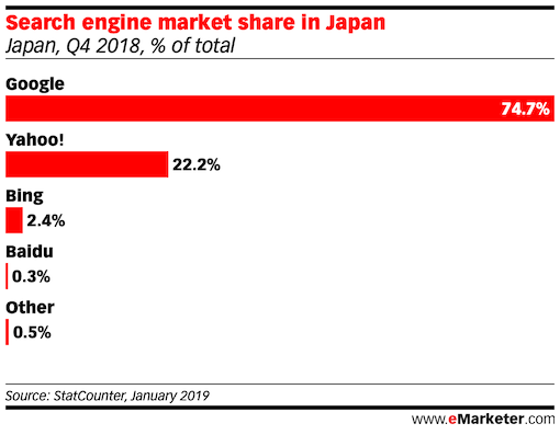 Search Referral Share, by Search Engine in japan 2018