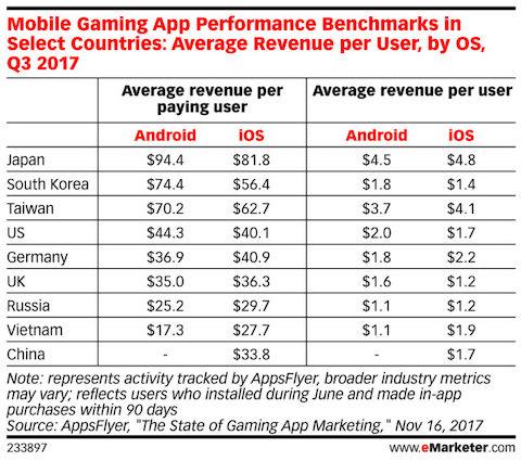 average-revenue-per-user-and-per-mobile-gamer-in-taiwan japan korea us china -2018