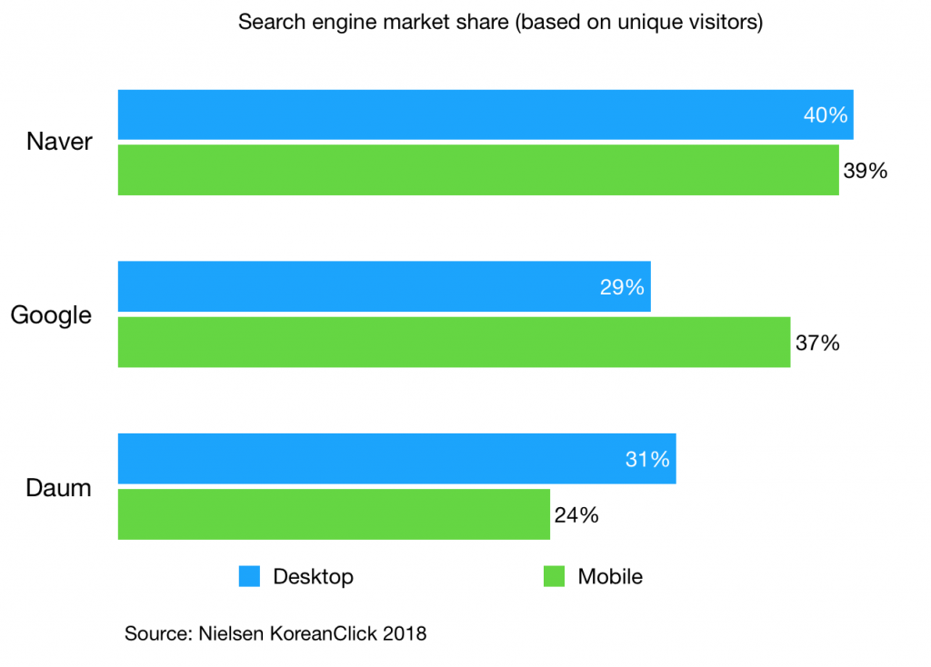 search engine market share in south korea 2018