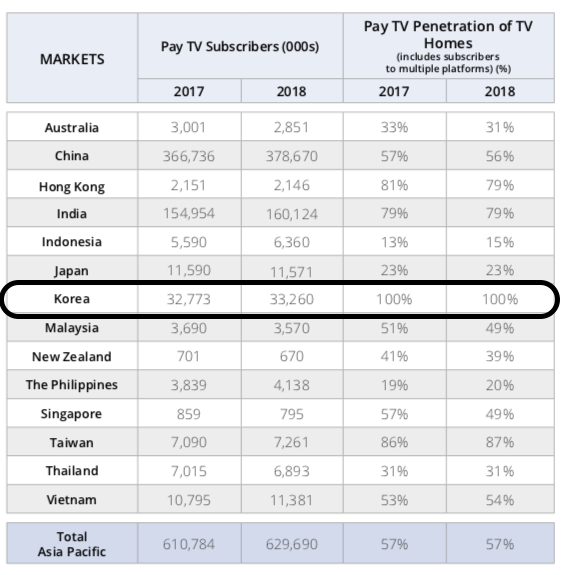 south korea pay tv subscribers and penetration 2018 v2
