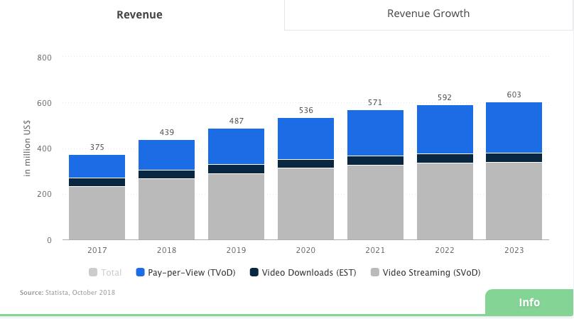 video on demand revenue in south korea in 2019 2022