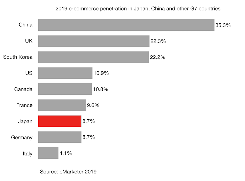 2019 e-commerce penetration in Japan, China and other G7 countries