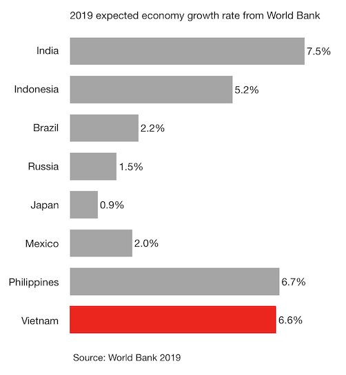 2019 expected economy growth rate from World Bank v2