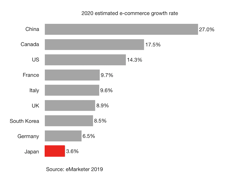 2020 estimated e-commerce growth rate in Japan, China and other G7 countries