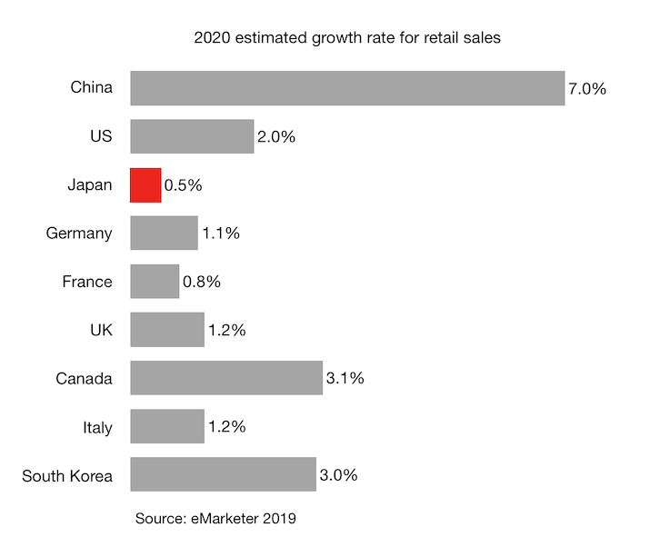 2020 estimated growth rate for retail sales Japan China and other G7 countries