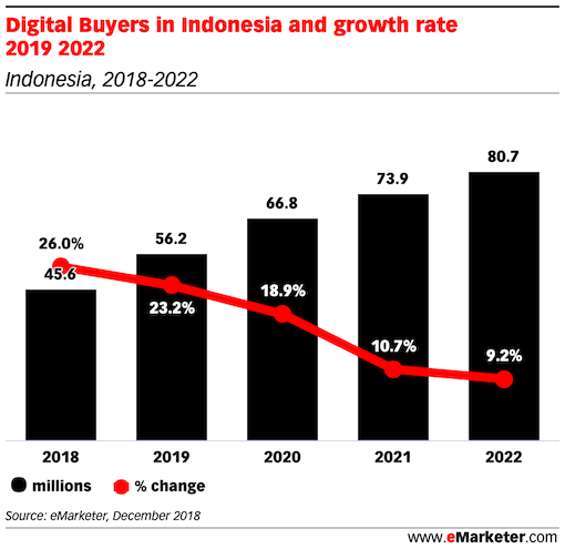 Digital Buyers in Indonesia and growth rate 2019 2022
