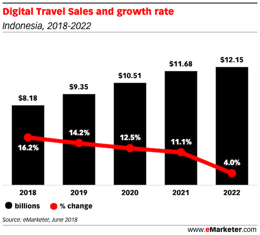 Digital Travel Sales and growth rate indonesia 2018 2022