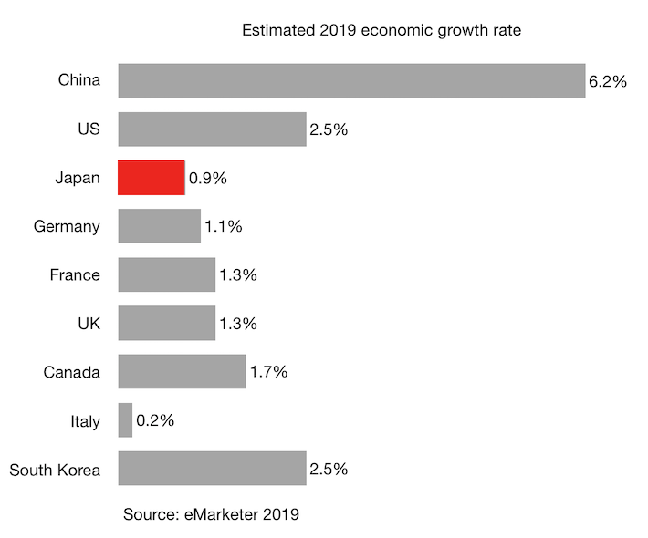 Estimated 2019 economic growth rate Japan China and other G7 countries