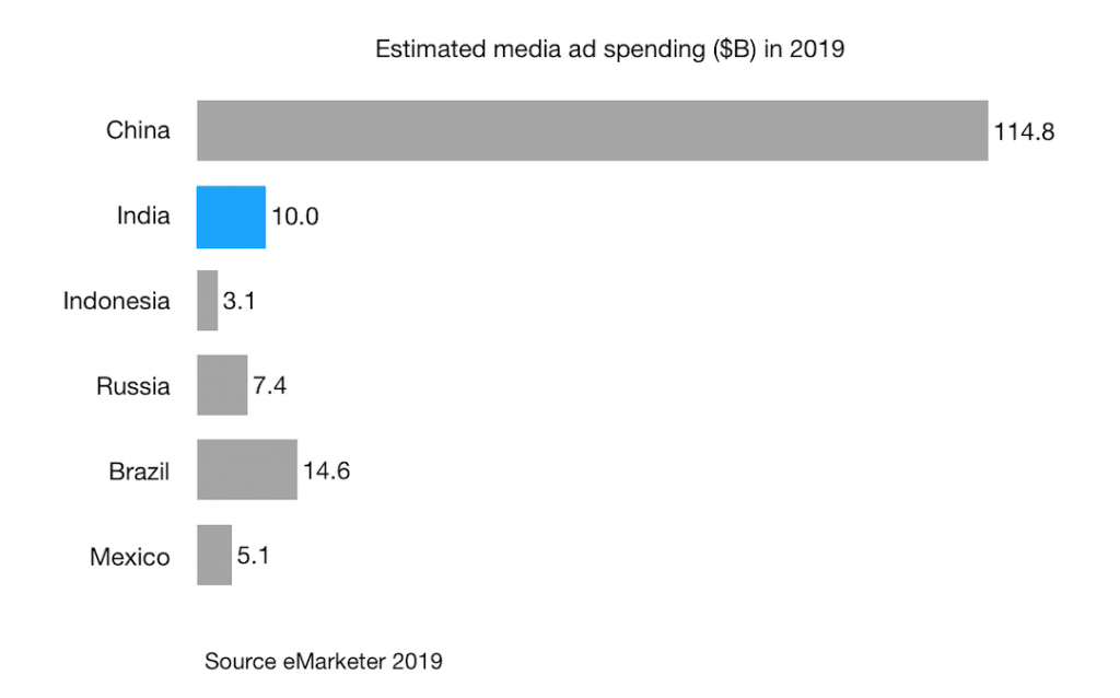 Estimated media ad spending ($B) in 2019 india indonesia china russia brazil mexico