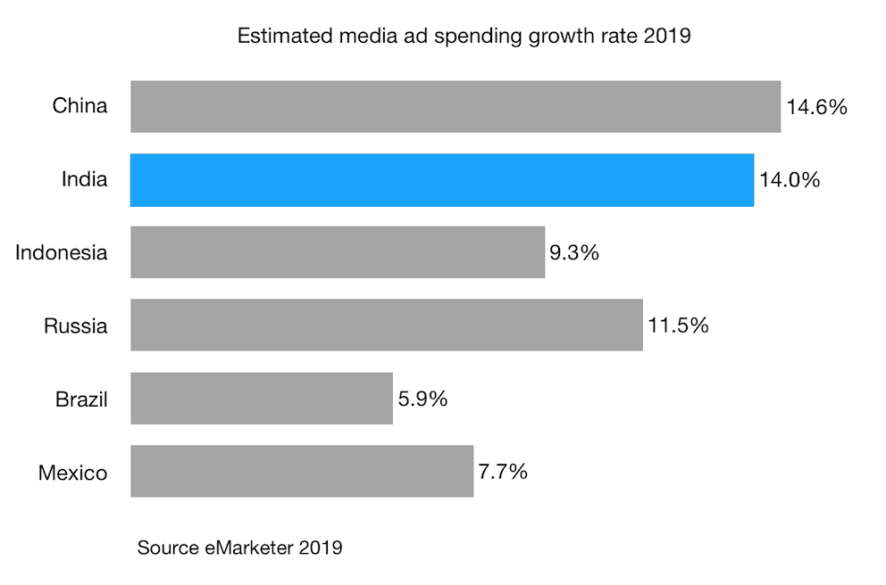 Estimated media ad spending growth rate 2019 india china indonesia russia brazil and mexico