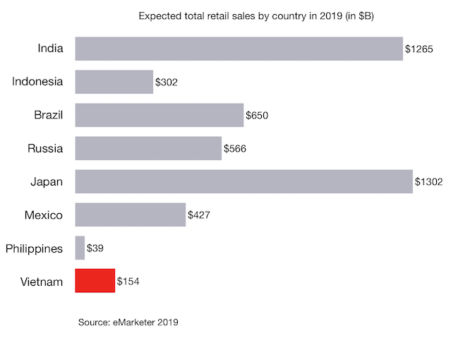 Expected total retail sales by country in 2019 in Vietnam and other countries (in $B)
