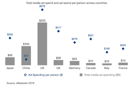 Japan advertising landscape key facts and trends featured image 2019