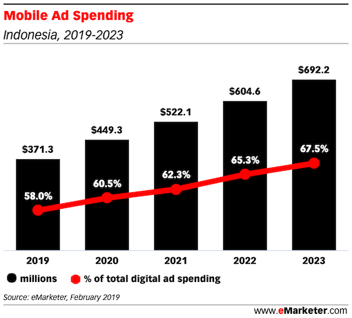 Mobile Ad Spending indonesia 2019 2023