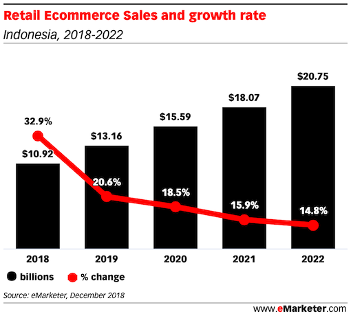 Retail Ecommerce Sales and growth rate in Indonesia 2019 2022