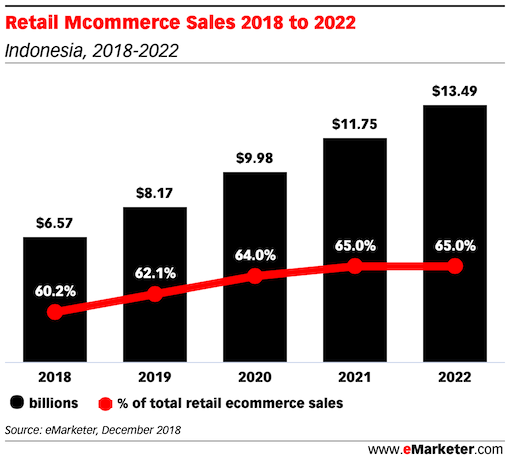 Retail Mcommerce Sales indonesia 2018 2022
