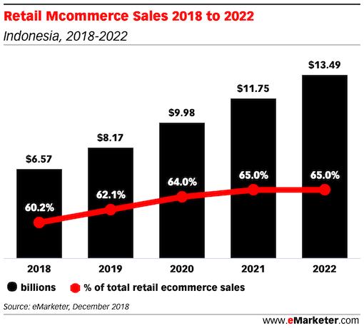 Retail Mcommerce Sales indonesia 2018 2022