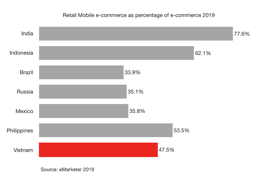 Retail Mobile e-commerce as percentage of e-commerce 2019 in Vietnam and other countries