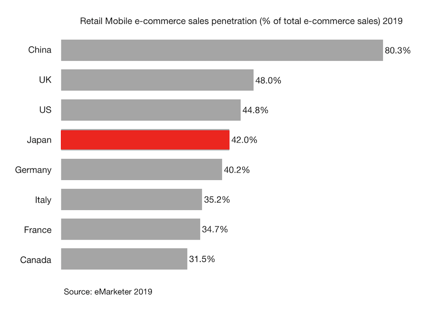 Retail Mobile e-commerce sales penetration (% of total e-commerce sales) 2019 Japan China and G7 countries