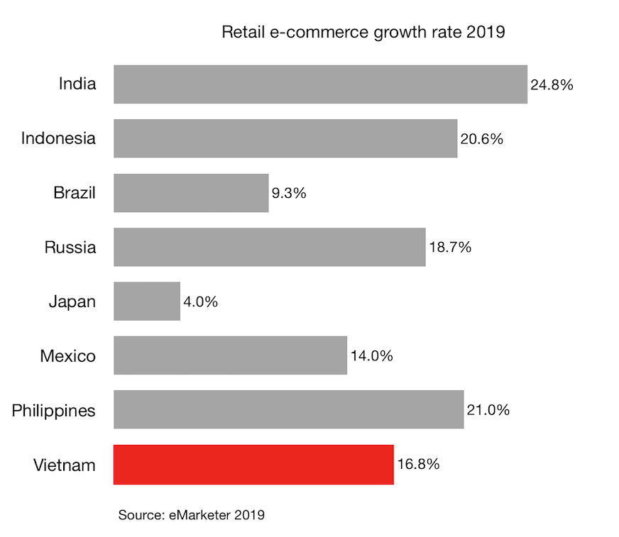 Retail e-commerce growth rate 2019 for Vietnam and other countries