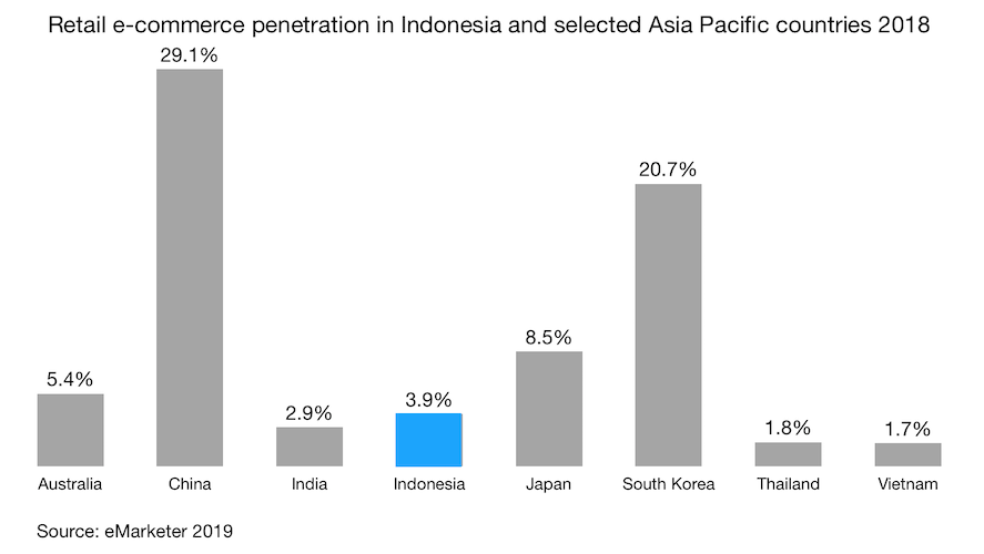 Retail e-commerce penetration in Indonesia and selected Asia Pacific countries 2018