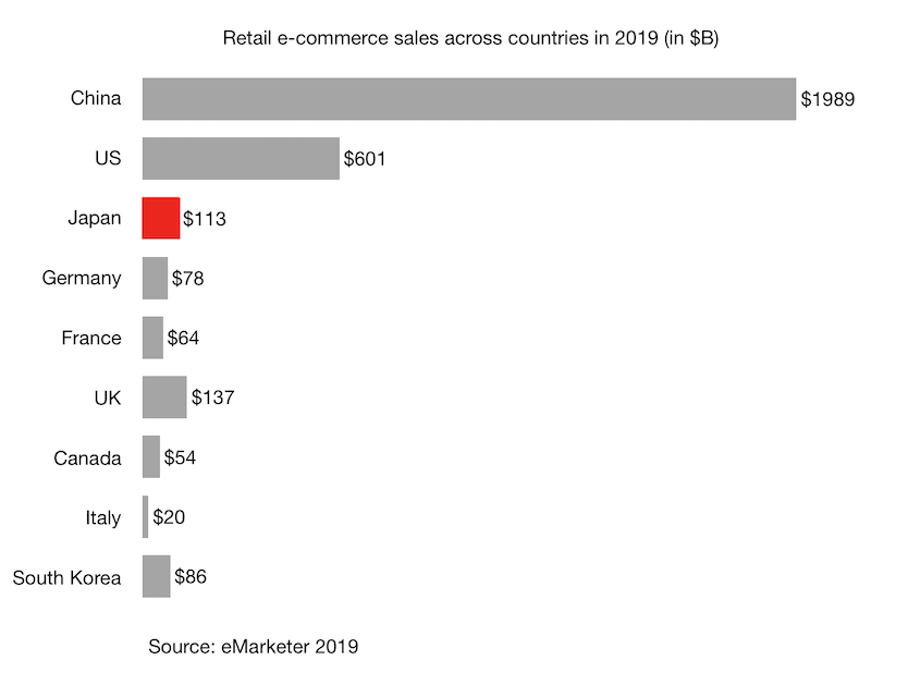 Retail e-commerce sales across countries in 2019 (in $B) Japan China and G7 countries