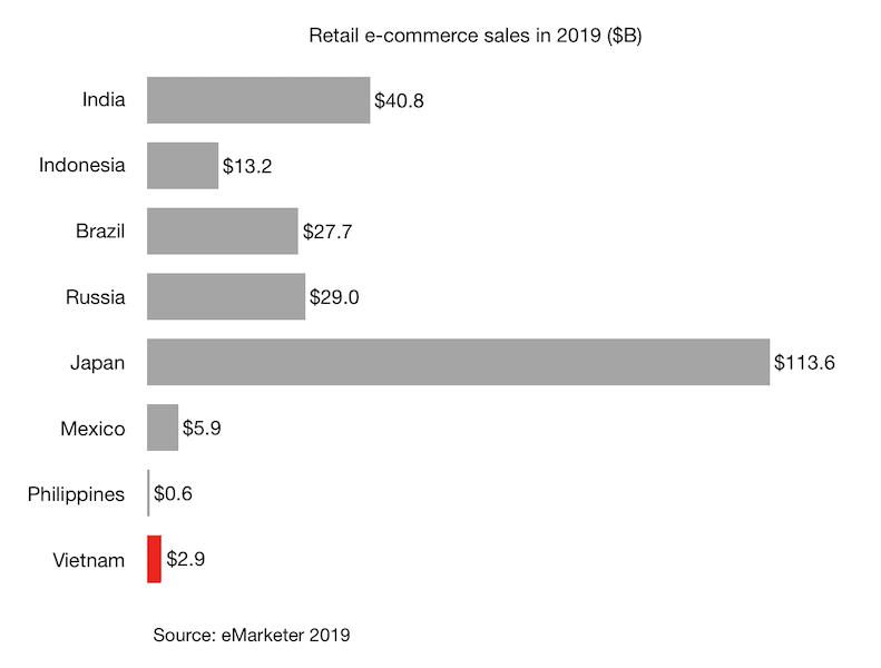 Retail e-commerce sales in 2019 Vietnam and other countries($B)