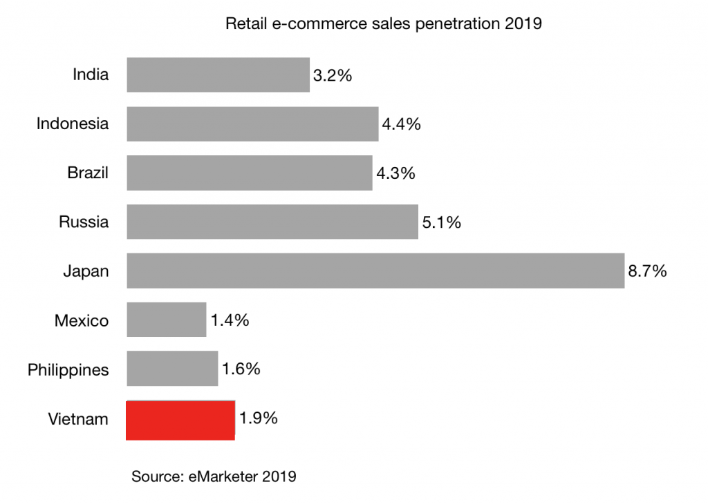 Retail e-commerce sales penetration 2019 Vietnam and other countries